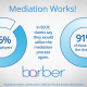 Mediation Works for EEOC Claims
